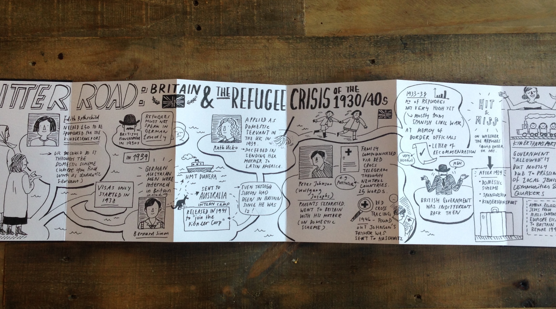 Scriberia sketchnotes of A Bitter Road at The Weiner Library 1
