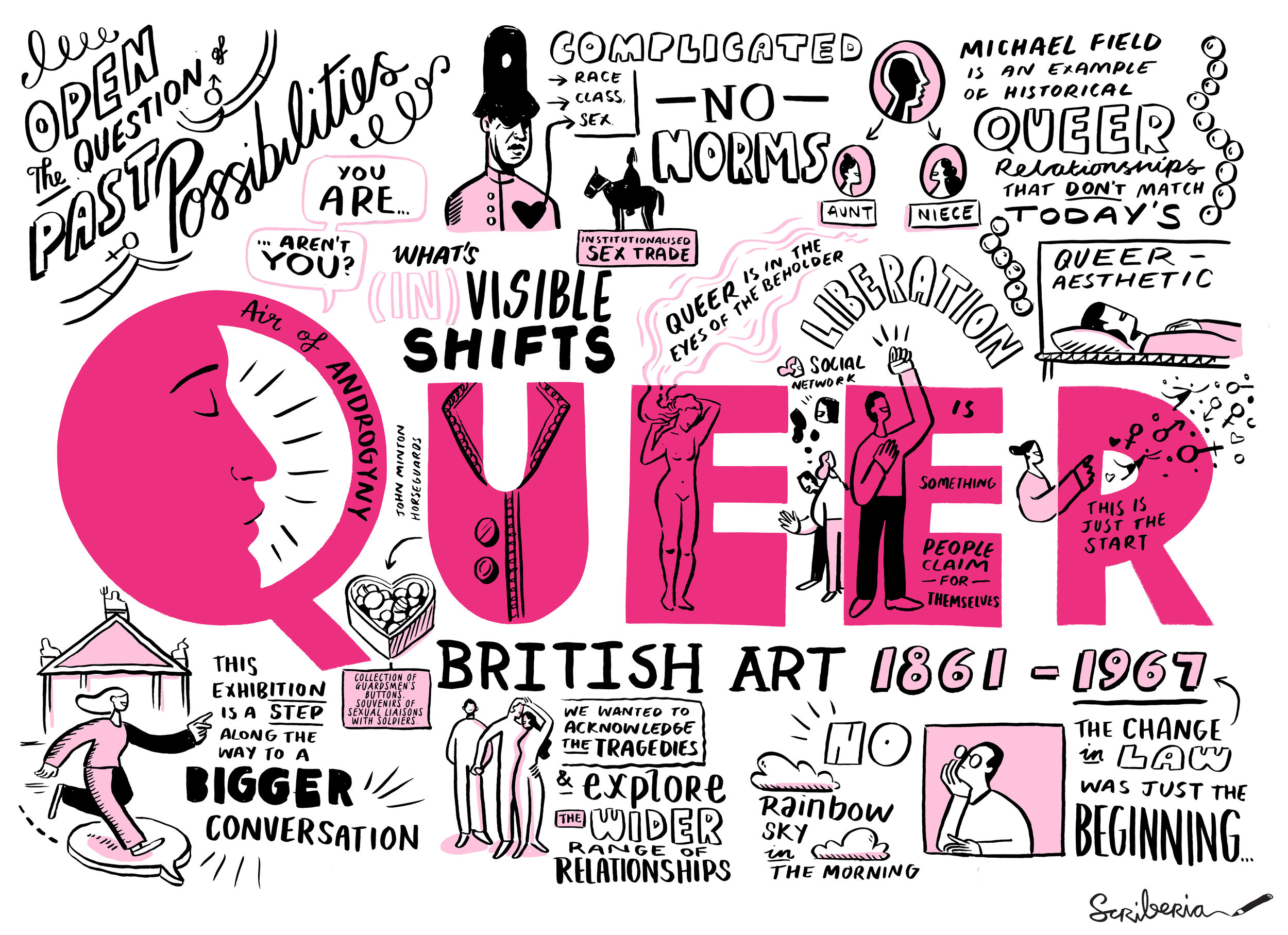 Scriberia Scribing Sketchnoting Tate Britain Queer British Art Live Illustration Graphic Recording