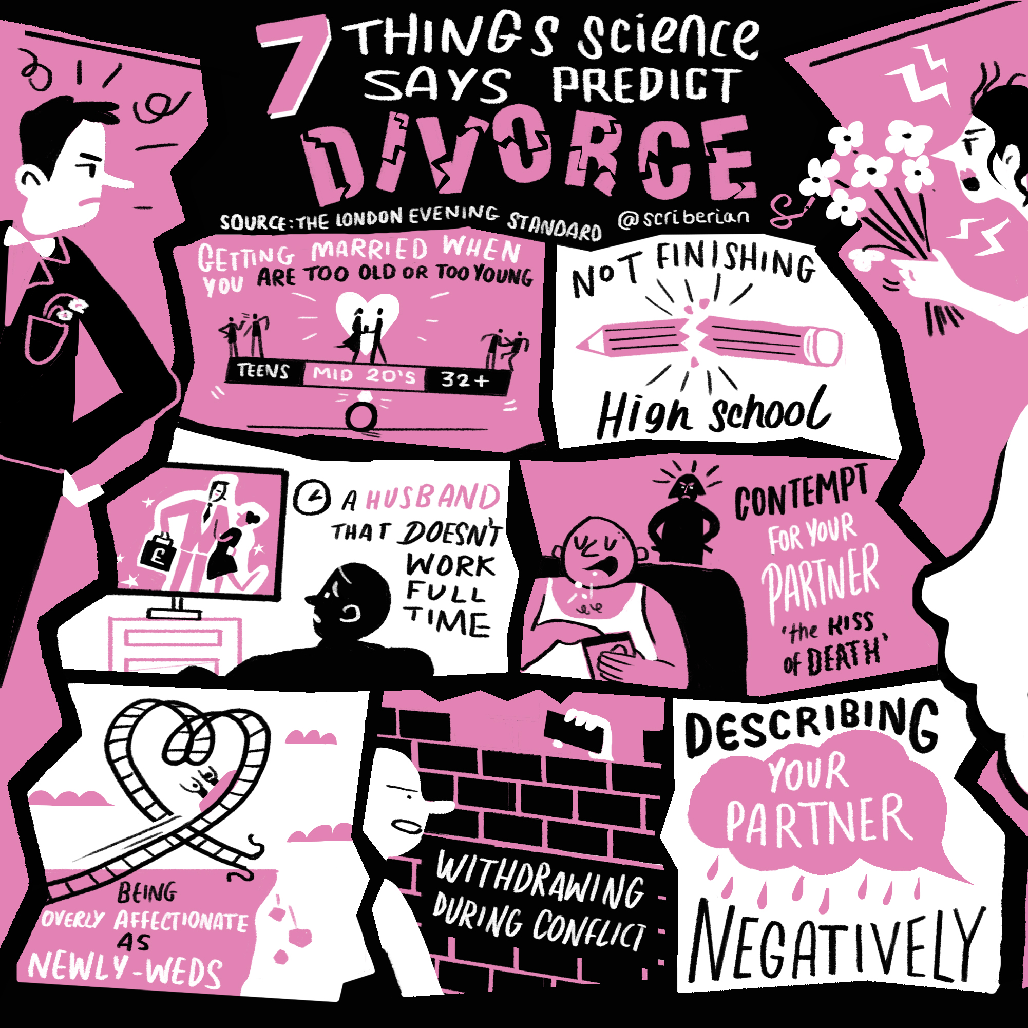 Seven things science says predict divorce, by Shana Lebowitz. Source:  Evening Standard