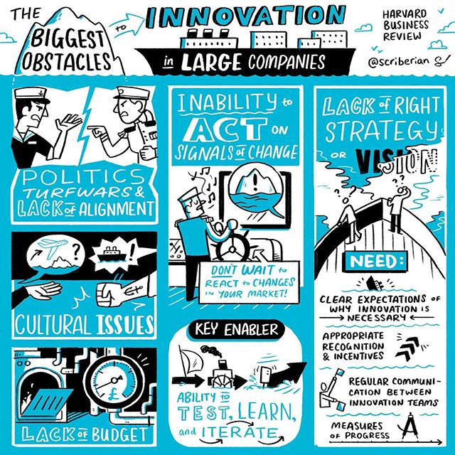 What are the biggest obstacles to your company's #innovation ? #sketchnote #illustration #drawing #infographic #strategy #visionboard #vision thanks to @harvard_business_review for the #insights #tips