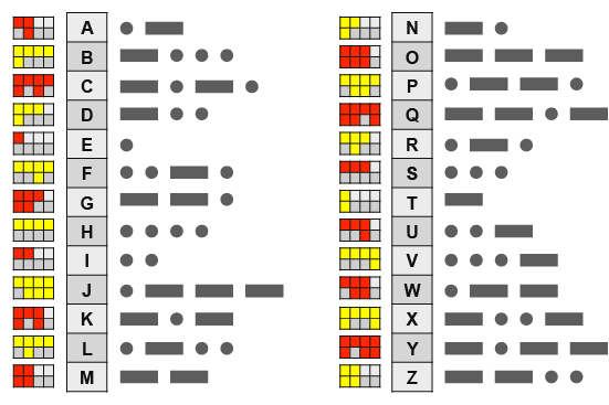 The English alphabet with the Password Coach and Morse code equivalents