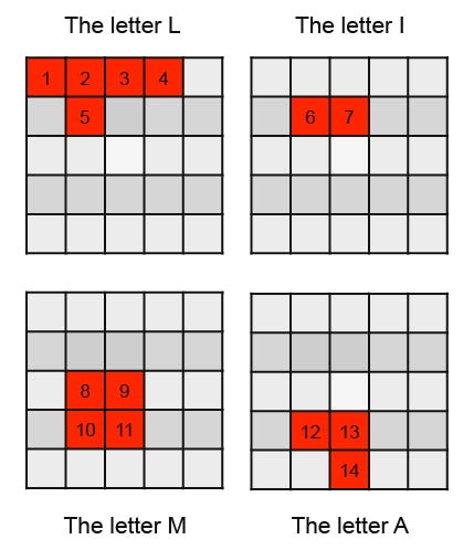 Building a pattern by translating a word into the Password Bingo equivalent of Morse code