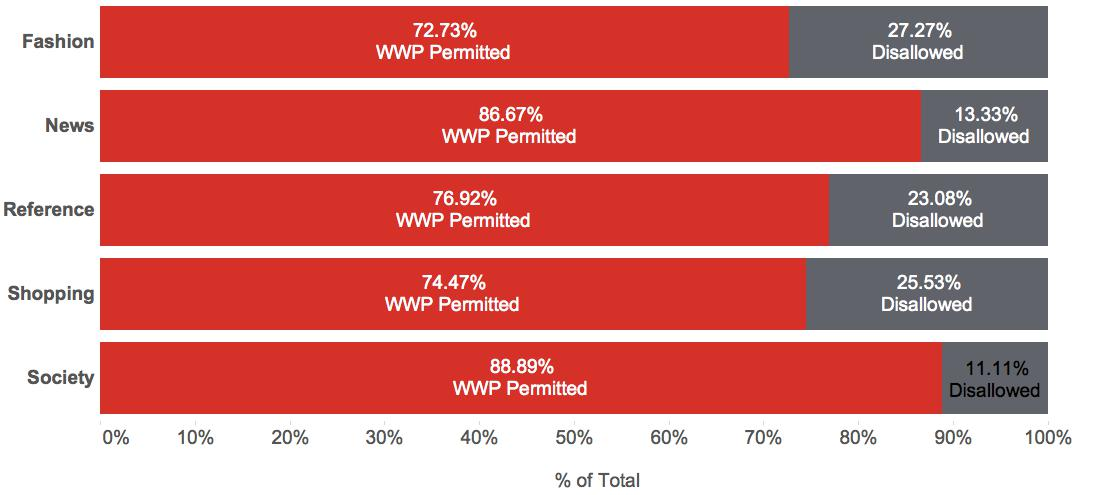 top website categories allowing the worlds worst passwords