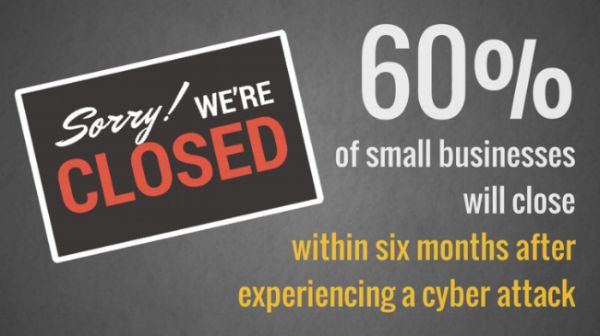 60% of small businesses that become infected with ransomware will close within 6 months