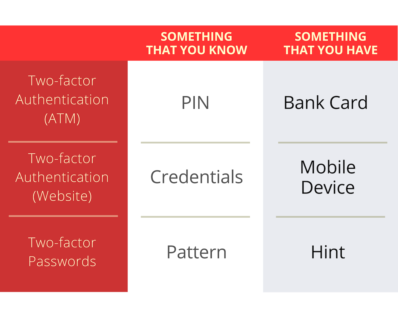 Two-factor authentication versus two-factor passwords