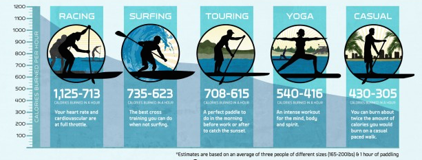 paddle boarding calories