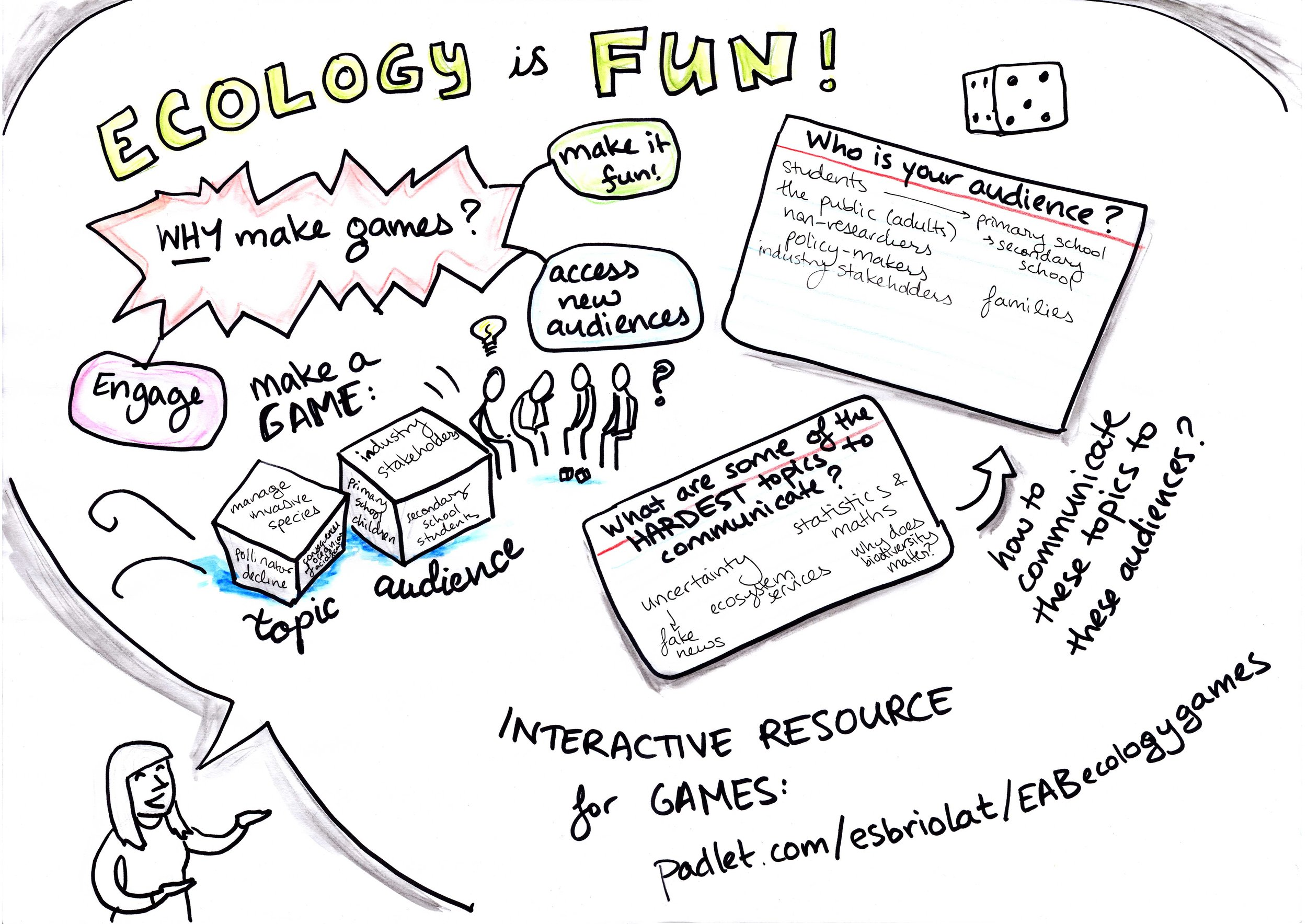Ecology is Fun: Designing Interactive Games for Outreach