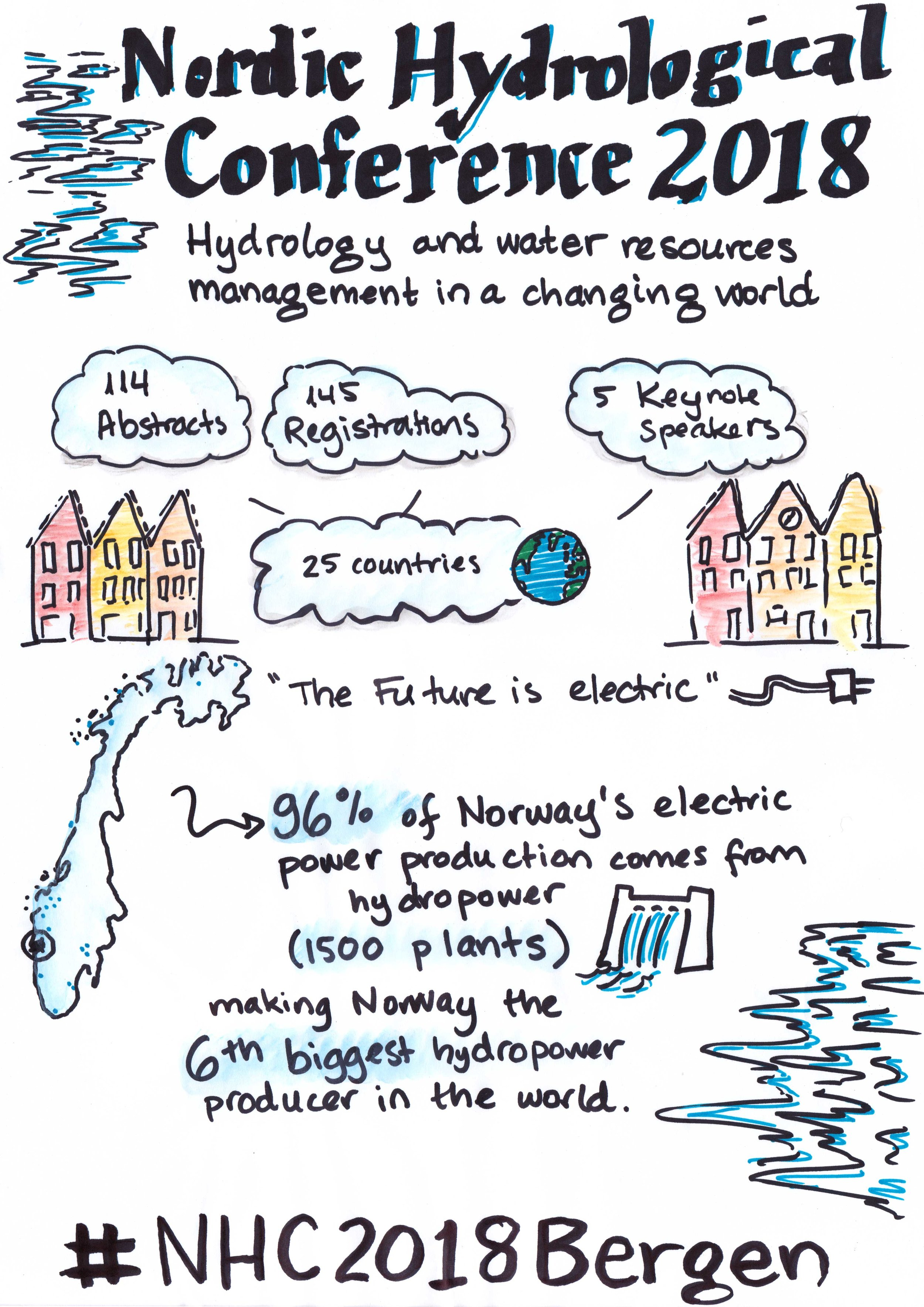In August 2018 I did graphic recording at the Nordic Hydrology Conference in Bergen, Norway. The conference addressed hydrology and water resource management in a changing world, covering a range of topics from sustainable urban hydrological solutions; groundwater; floods; land-atmosphere interactions; hydrological processes and modelling; climate services; and hydropower. I covered three topic sessions: (1) Surface water, groundwater and blue-green solutions in urban areas, (2) Groundwater, and (3) Environmental flows, water quality and sediments, as well as the talks from the five keynote speakers.