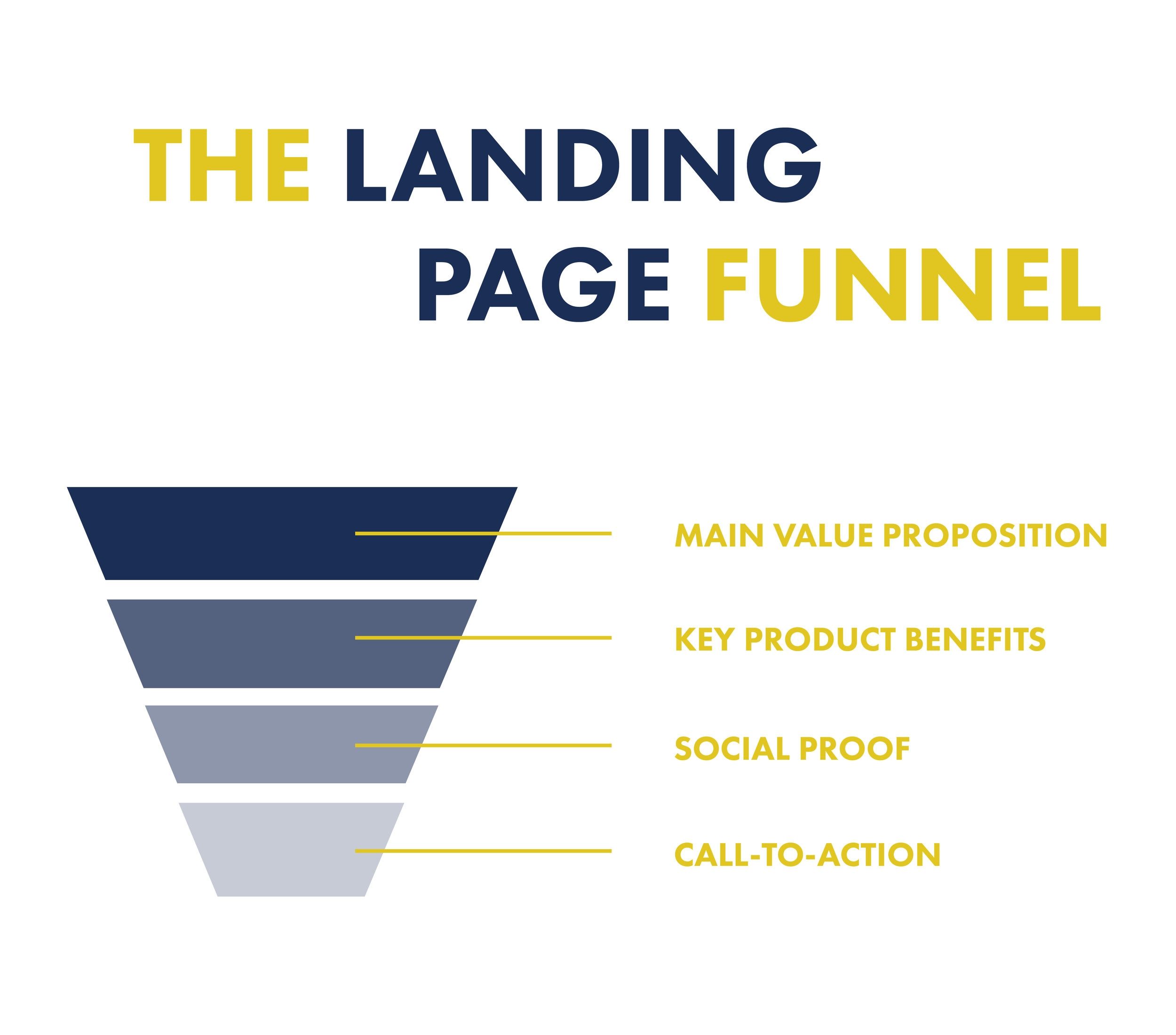 landing page funnel blog white.jpg