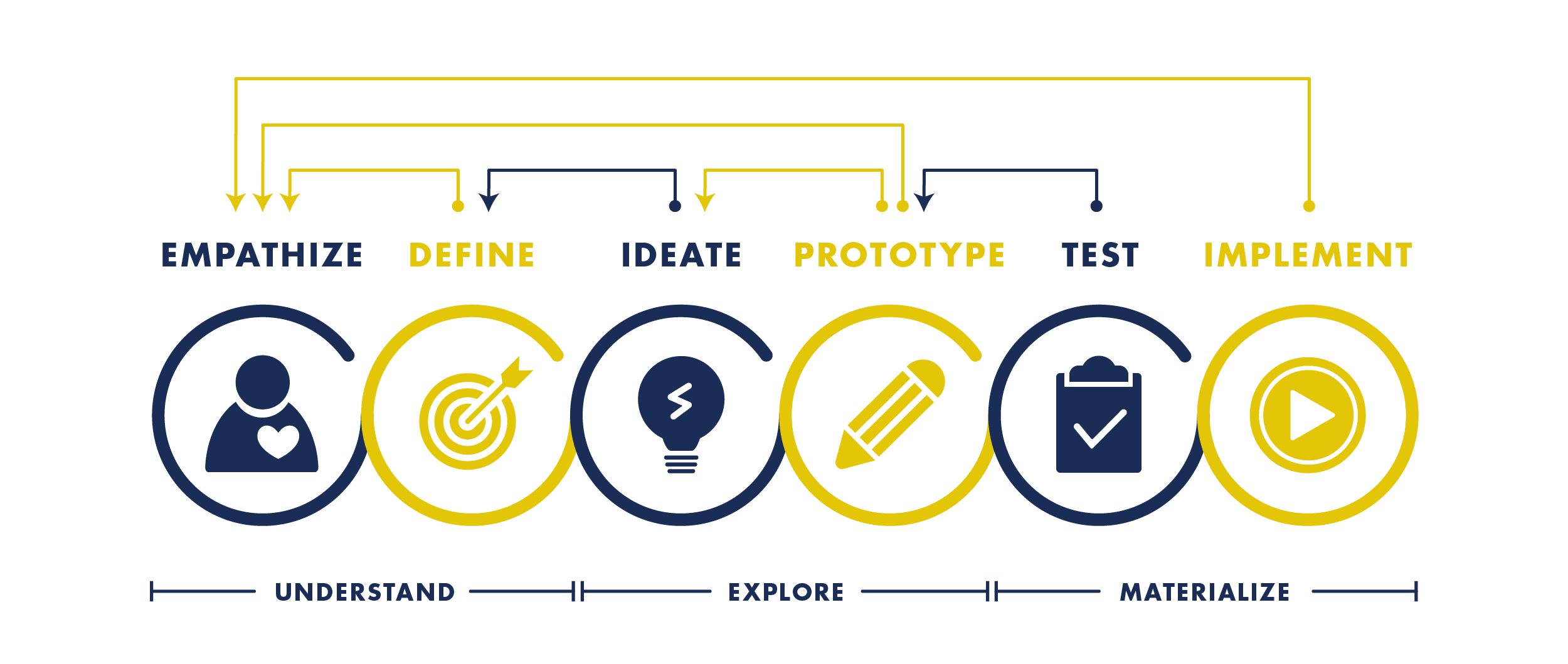 design-thinking-process