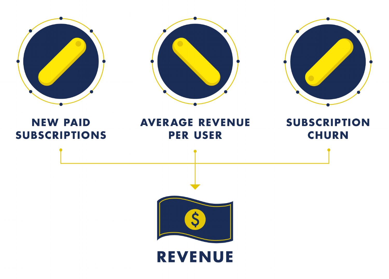 Revenue-levers