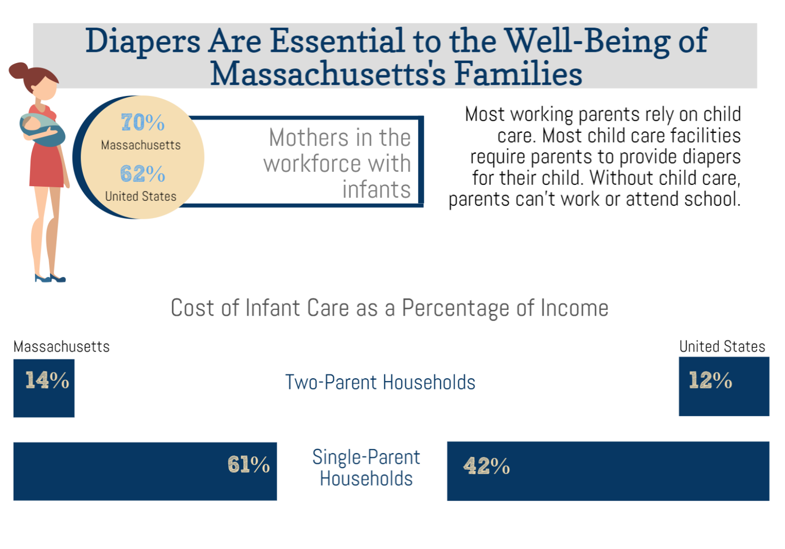 Graphic courtesy of the National Diaper Bank