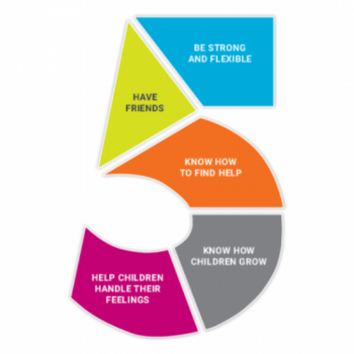 The Five Protective Factors lead to healthy parents and more effective parenting, and are key elements in the  Strengthening Families framework  used throughout Massachusetts.