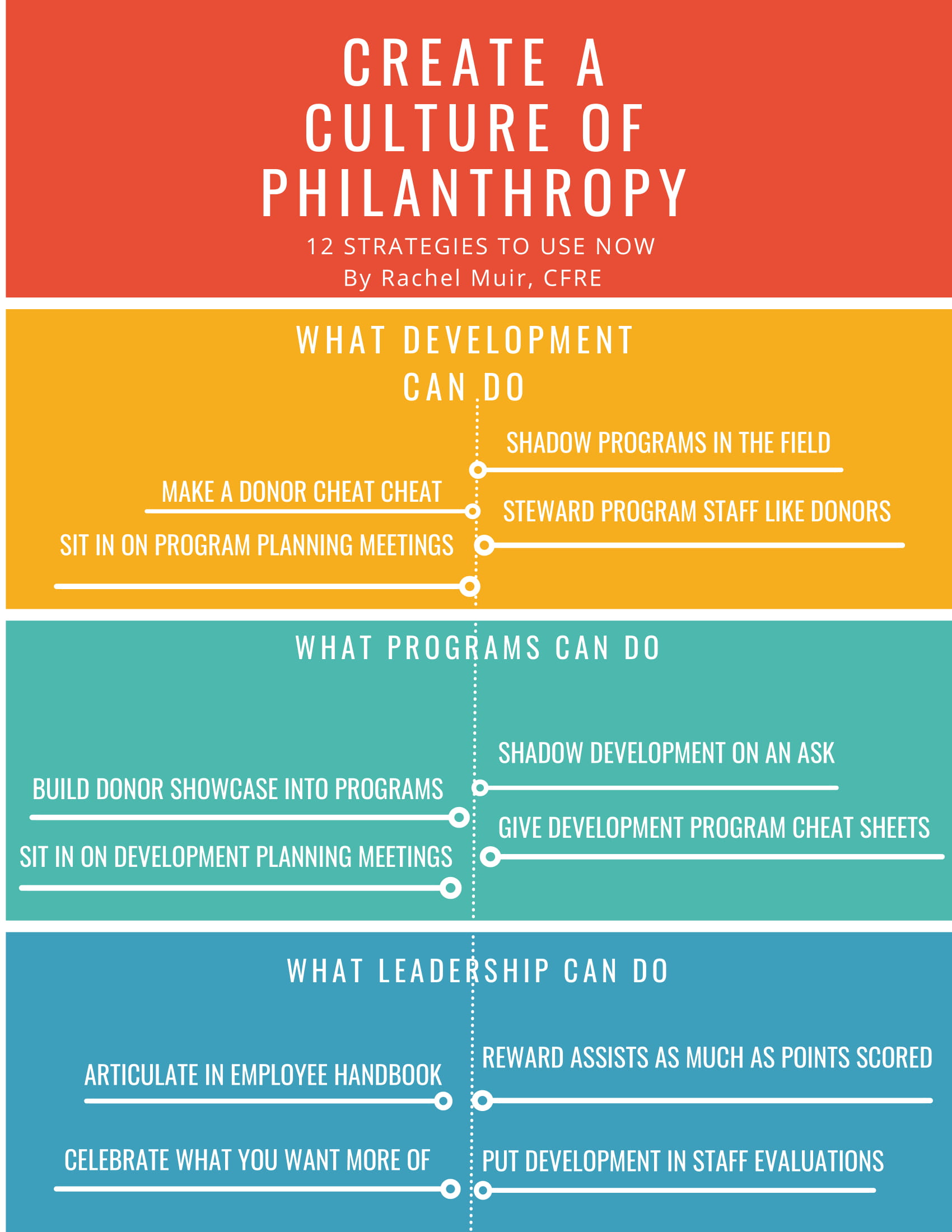 12 Strategies to Create a Culture of Philanthropy - Everyone in your organization is involved in fundraising. We all play different roles but we're all raising money, even if we never make a face to face solicitation! Discover 12 strategies programs, development and leadership can use now to build a thriving culture of philanthropy.