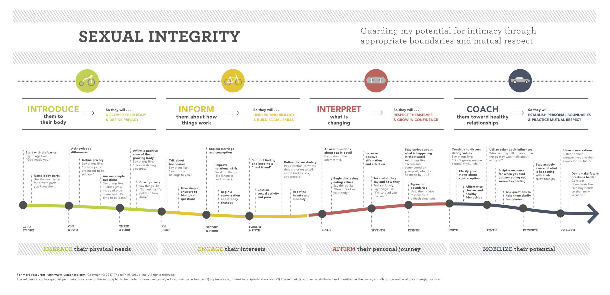 PhaseProject_SexualIntegrity_Timeline-cropped.png
