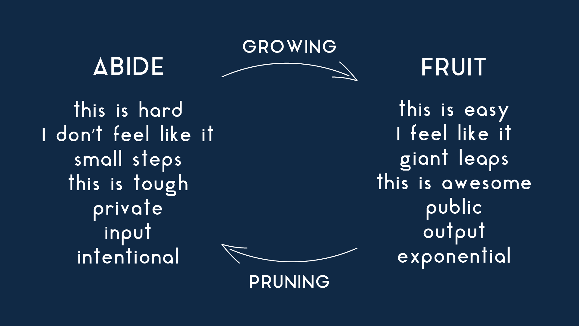 ABIDE-AND-FRUIT.png