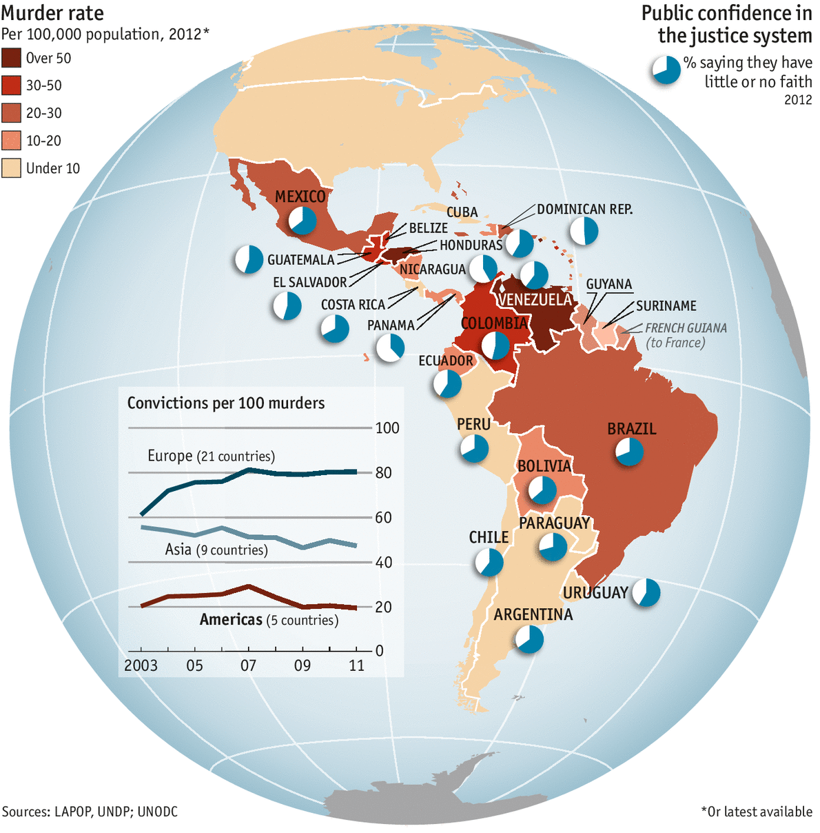 theeconomist :      A broken system : Latin America is the only region in the world where murder rates increased in the first decade of this century. Plenty of factors explain Latin America's crime disease. The drug trade, a bulge of young, poorly educated men, income inequality and access to firearms are some. But perhaps the most important is the pervasive weakness in the basic institutions of the rule of law. As our map shows, trust in the criminal-justice system remains  low in all countries .     Interesting data visualization, although the little pie charts (which I am never a fan of) leave something to be desired. I  assume  the blue wedge is the one we're interested in but if I were a cynical reader of charts (read: I am) I might wonder if the white were actually the representative wedge, meant to be ambiguous or misleading. The legend is not actually helpful in this case. For the amount of space the pie charts take up, I would just label the countries with the percentage itself.   To summarize: pie charts are basically never the right way to go. Otherwise, very well-packed visualization.