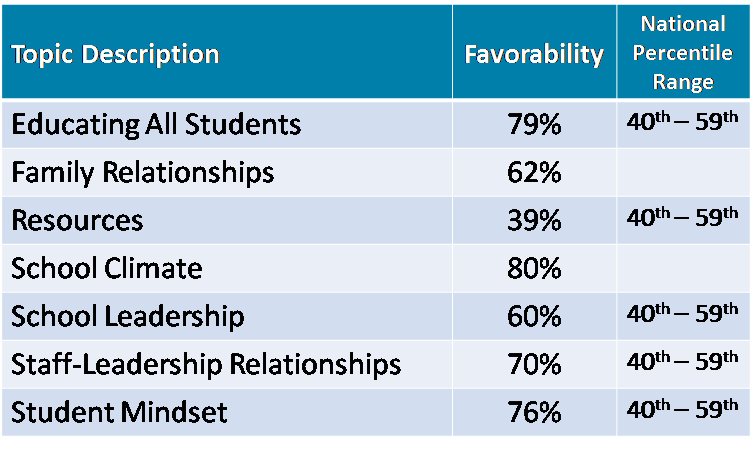 School Climate Survey 1.png
