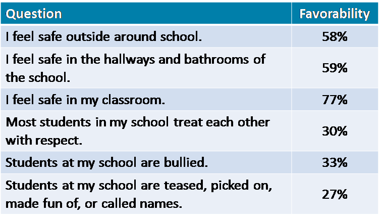 School Climate Survey 8.png