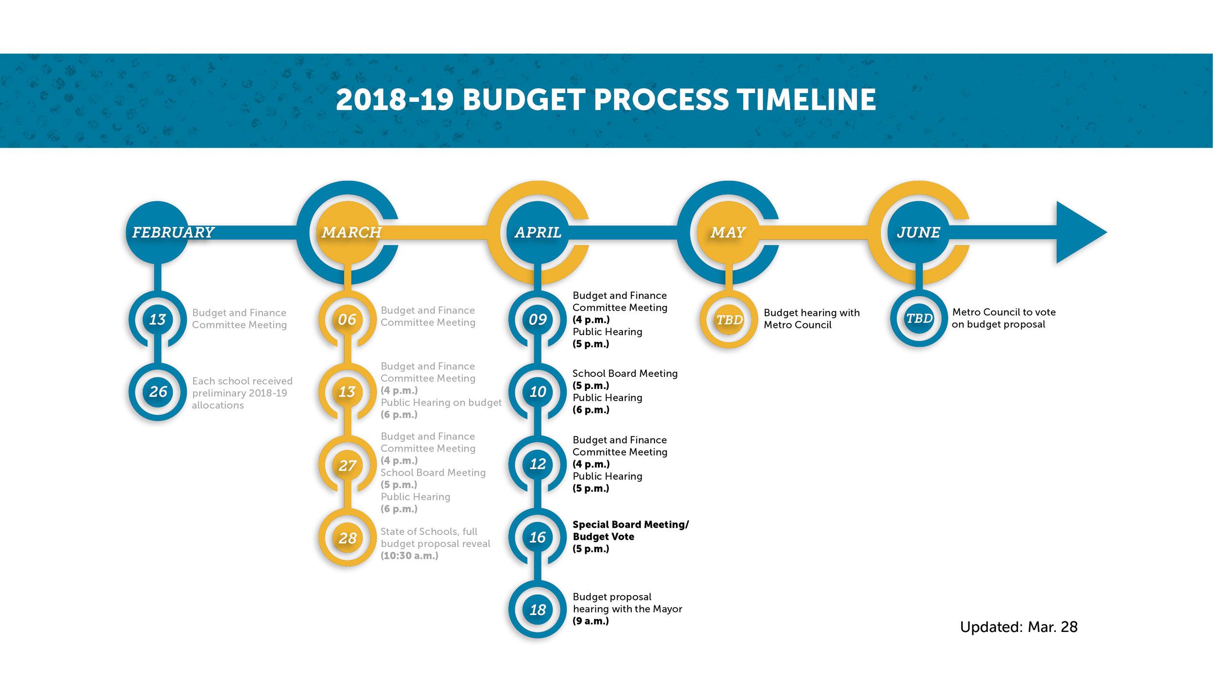 Budget Process Timeline_032818.jpg