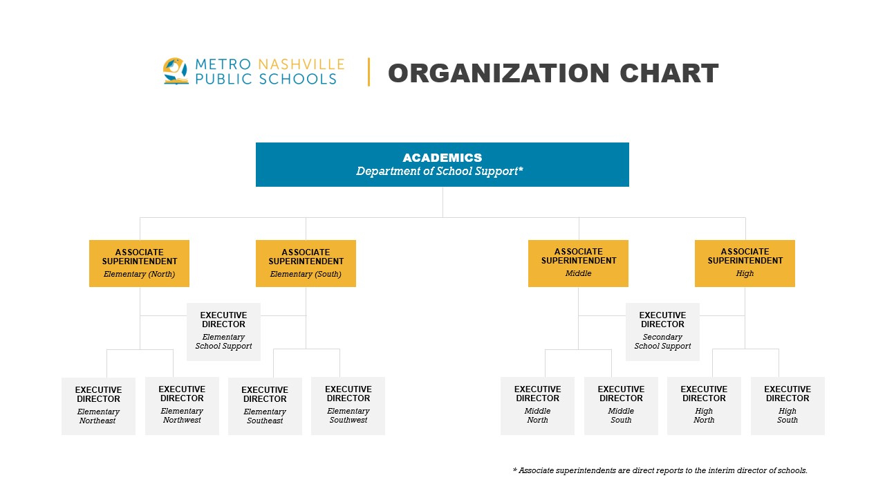 school support org chart june 2019