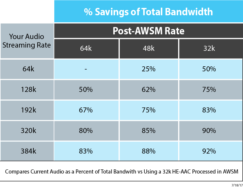 Because it enables you to create smaller files (while it preserves or restores fidelity) AWSM can save audio-only streaming services -- music, podcasts, talk -- as much as  92%  of their bandwidth costs.