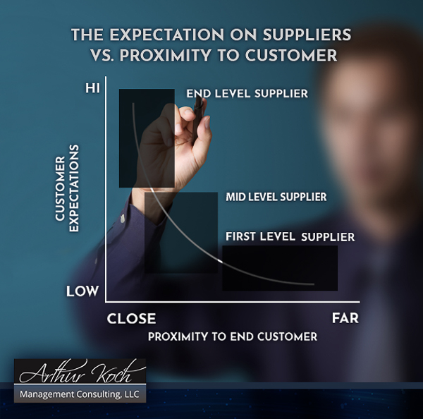 Expectations on Suppliers