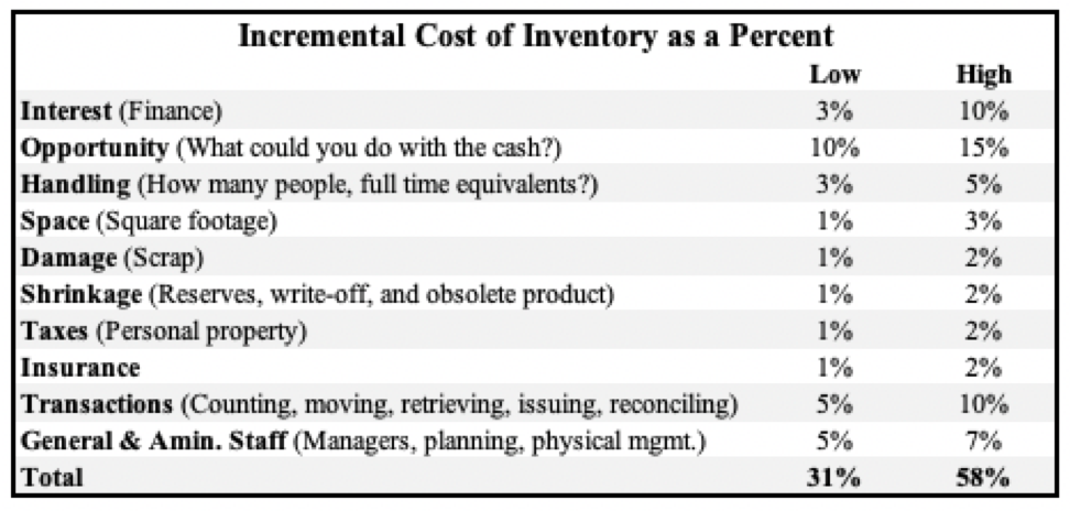 Incremental Cost of Inventory