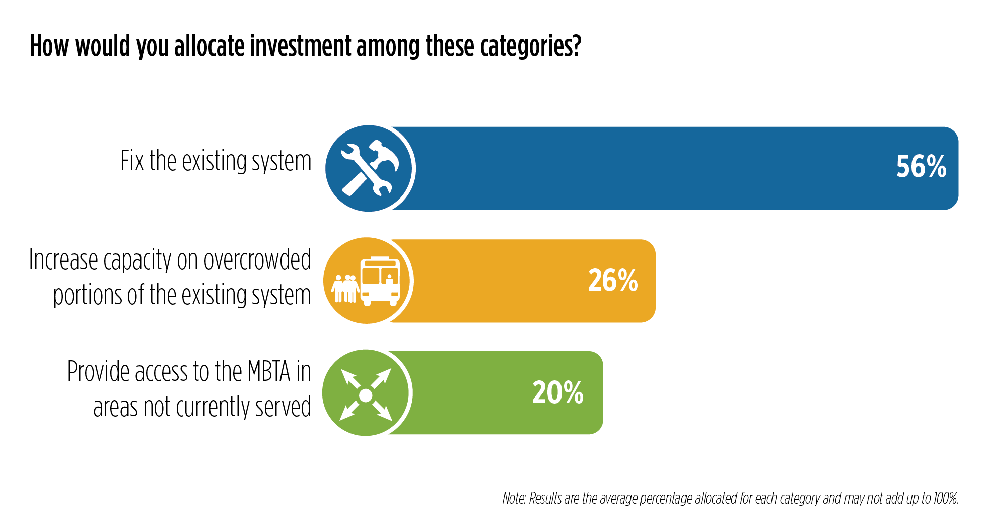 """The image depicts """"How would you allocate investment among these categories?"""" The results of question are: Fix the existing system - 56%; Increase capacity on overcrowded portions of the existing system - 26%; Provide access to the MBTA in areas not currently served - 20%. Note: Results are the average percentage allocated for each category and may not add up to 100%."""
