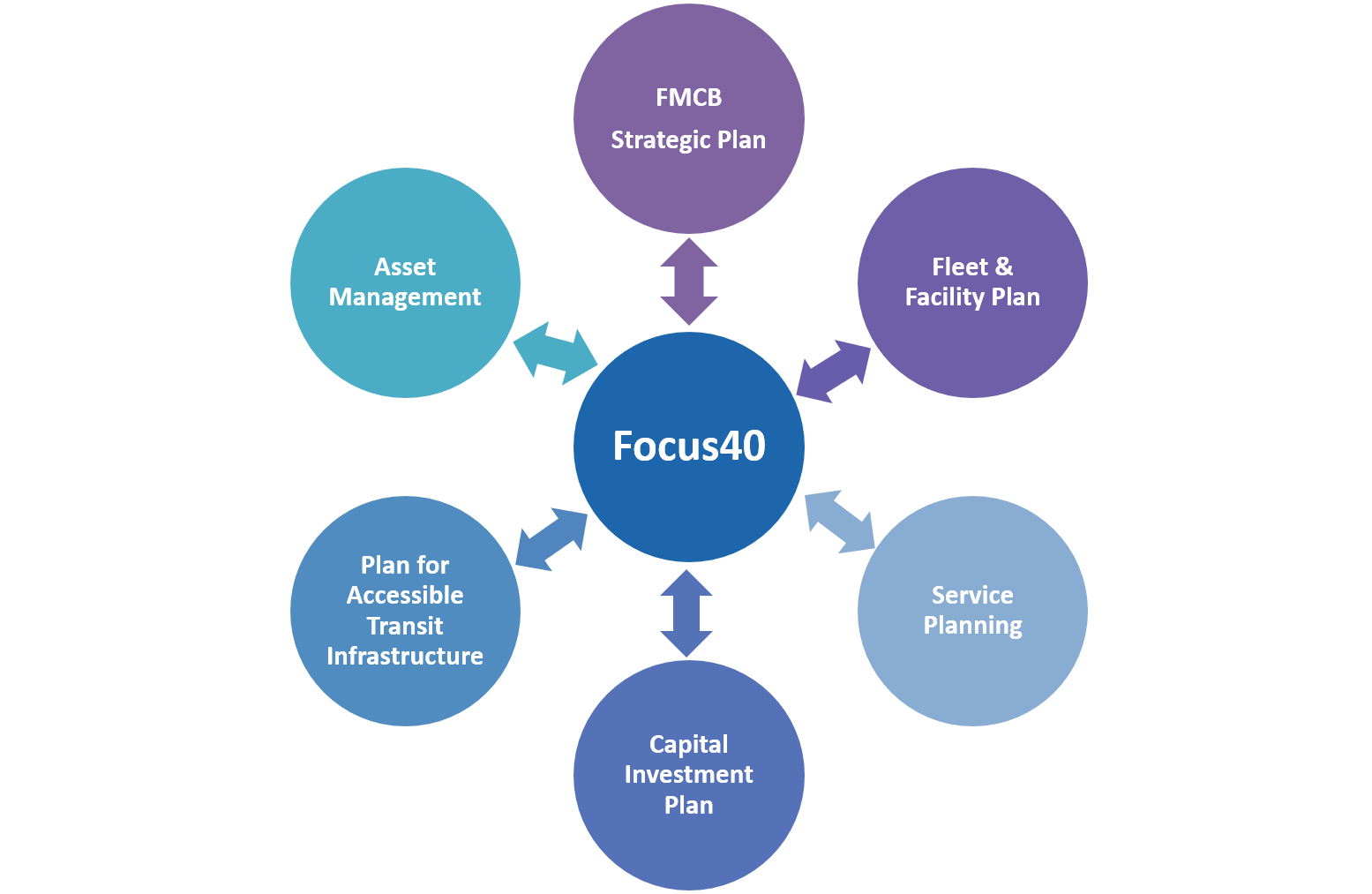 """Graphic showing the internal engagement process for Focus40. A circle with the text """"Focus40"""" is in the center, and six circles connected to the center circles with arrows show the following: """"FMCB Strategic Plan"""", """"Fleet & Facility Plan"""", """"Service Planning"""", """"Capital Investment Plan"""", """"Plan for Accessible Transit Infrastructure"""", and """"Asset Management."""""""