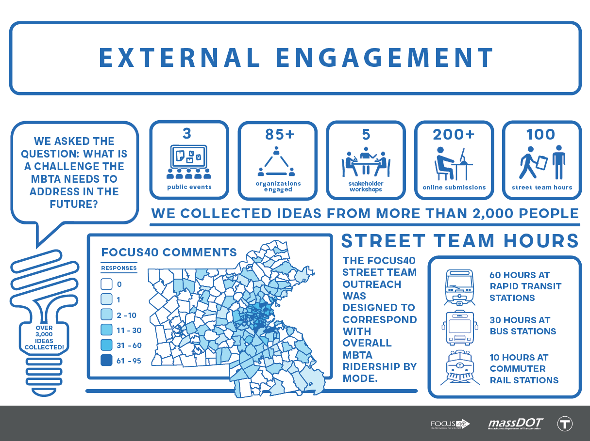Infographic showing Focus40's external engagement efforts. We asked the question: What is a challenge the MBTA needs to address in the future? We collected ideas from more than 2,000 people through 3 public events, 85+ organizations engaged, 5 stakeholder workshops, 200+ online submissions, and 100 street team hours. The Focus40 street team outreach was designed to correspond with overall MBTA ridership by mode: 60 hours at rapid transit stations; 30 hours at bus stations; 10 hours at commuter rail stations. Over 3,000 ideas collected! Focus40 comments were collected from people all over the region, concentrated in the metro-Boston area.