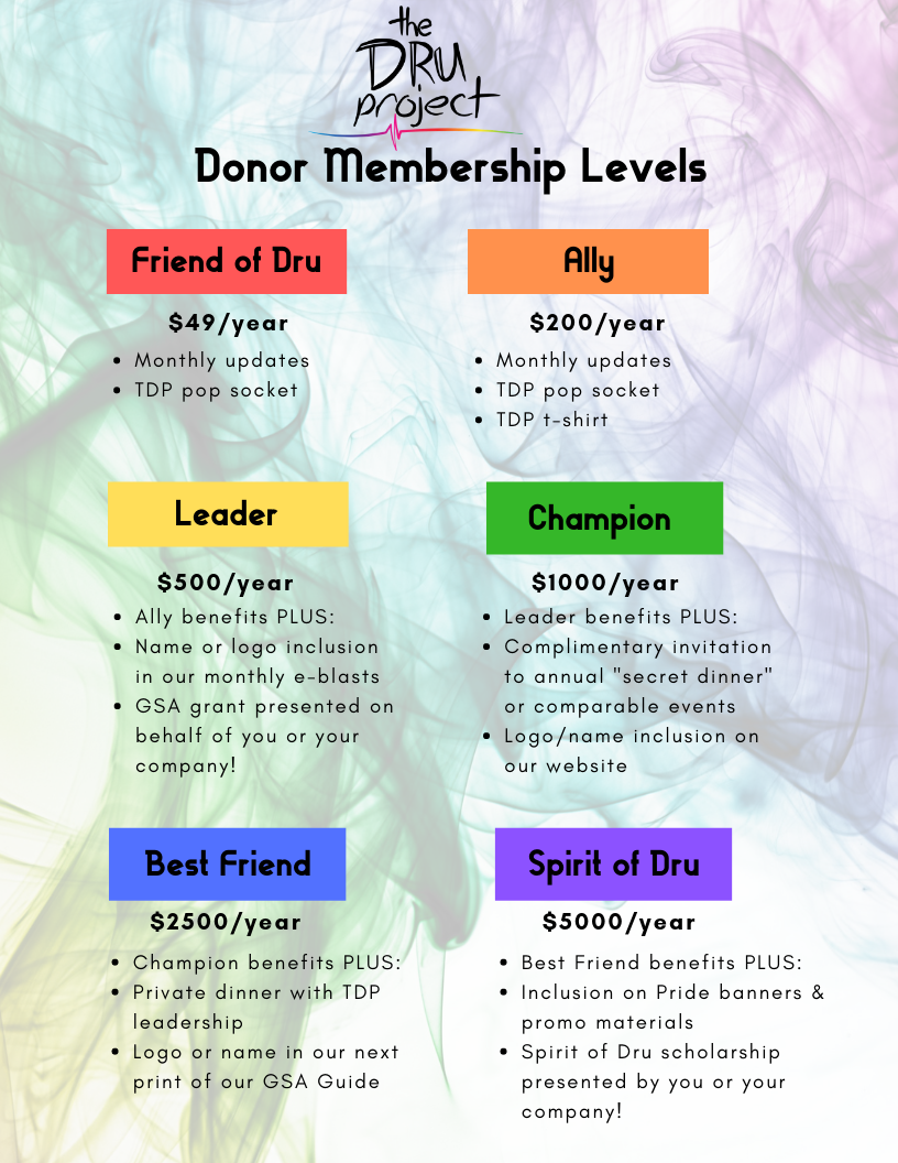 TDP Donor Levels.png