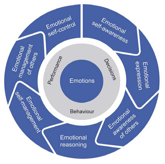 Genos Emotional Intelligence Tool