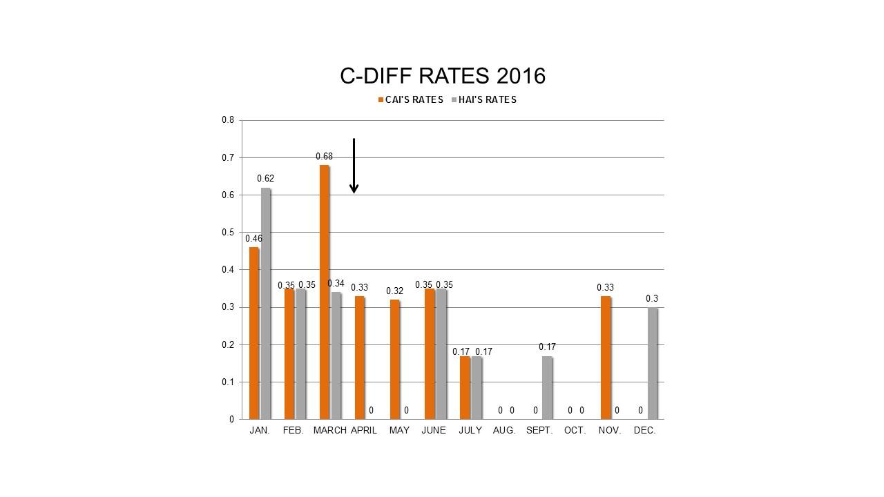CDI Reductions.JPG