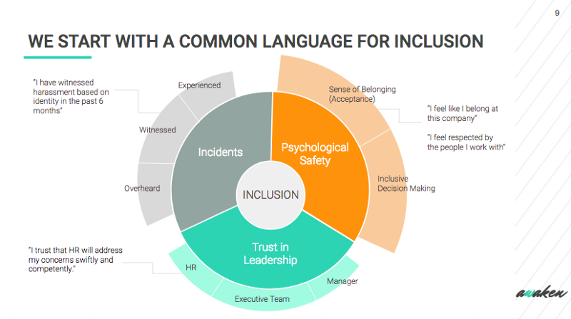 "Our fancy shmancy diagram breaking down ""inclusion."""
