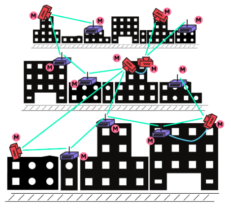 """This solution uses both directional and omnidirectional routers set up as  Mesh Nodes . Several are linked together with Ethernet cables to bridge parts of the network. Note how the signal routes """"around"""" the difference in height in the buildings by bouncing back qnd forth between the rows of buildings."""