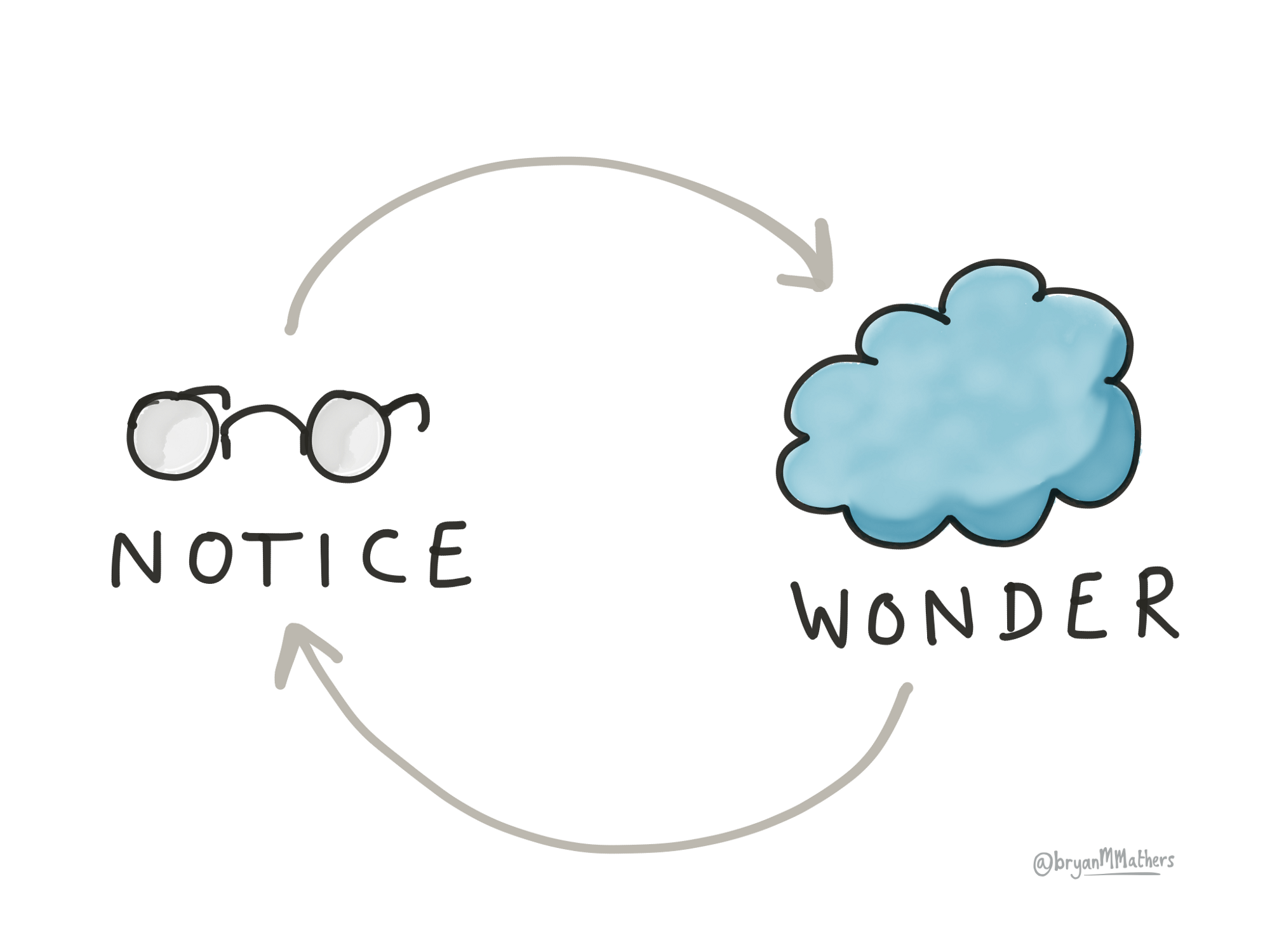 Notice and wonder by  @bryanMMathers is licenced under  CC-BY-ND