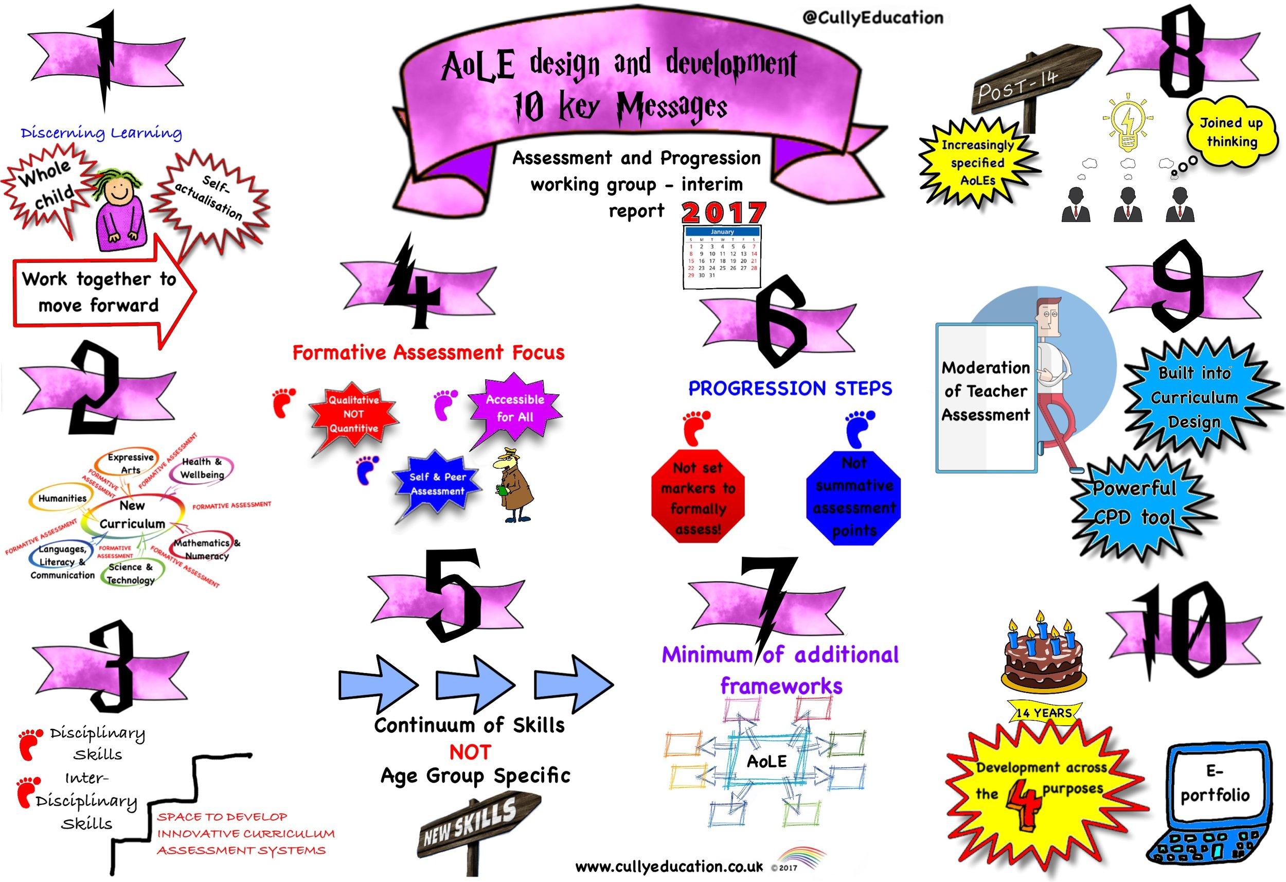 AoLE 10 Key Messages