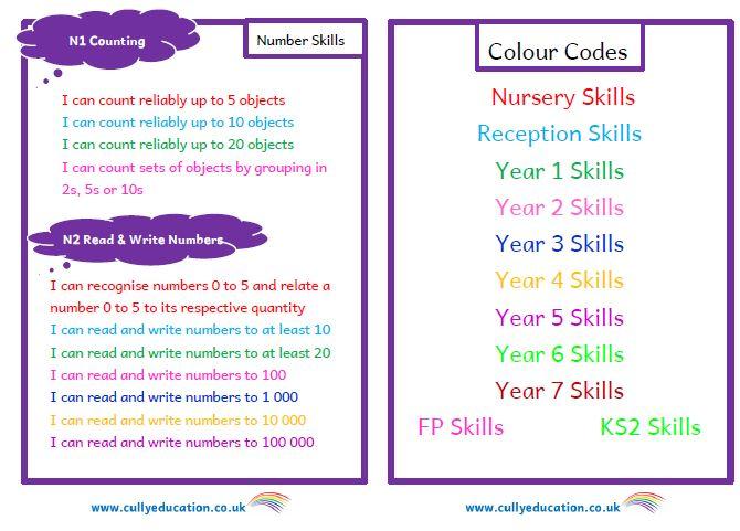 LNF Progression of Numeracy Skills Booklet
