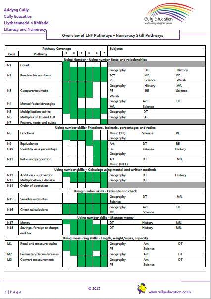 Overview KS2 skills.JPG
