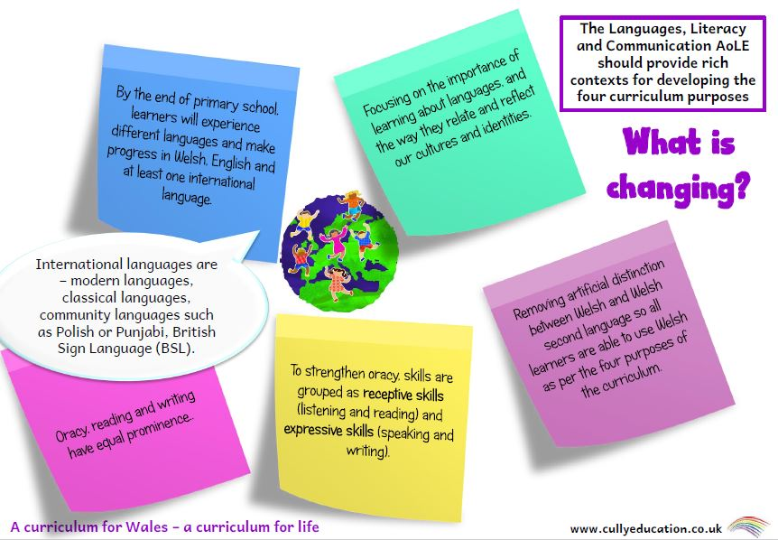 Languages, Literacy and Communication AoLE - a quick guide for busy teachers