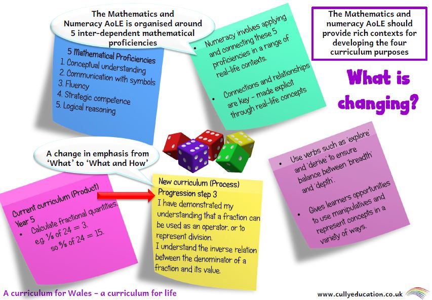 Maths AoLE - a quick guide for busy teachers