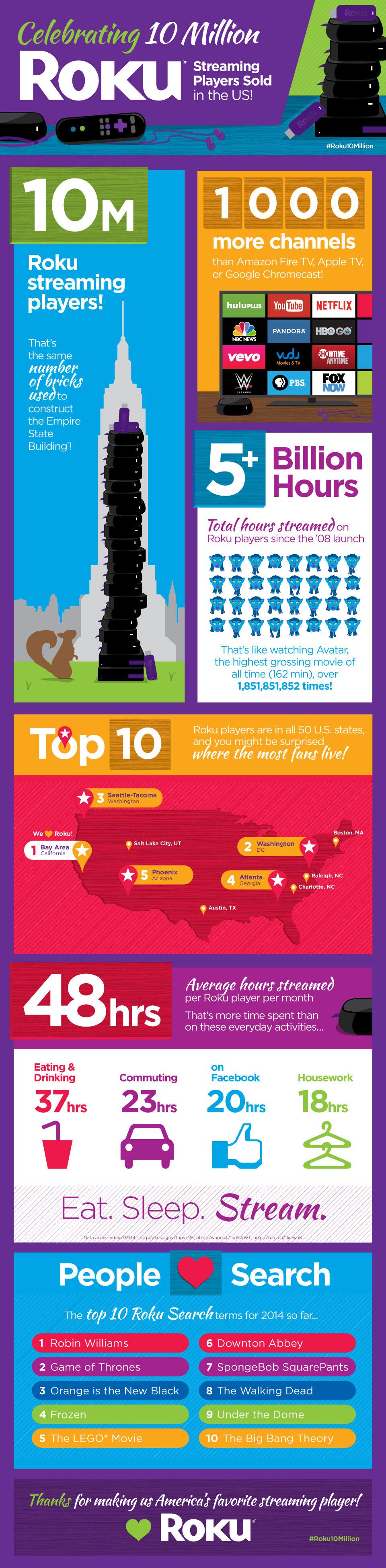 10-million-infographic