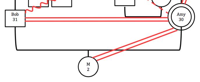 Figure 1: Closeness
