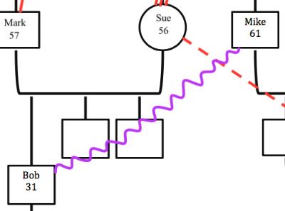 Figure 5: Conflict