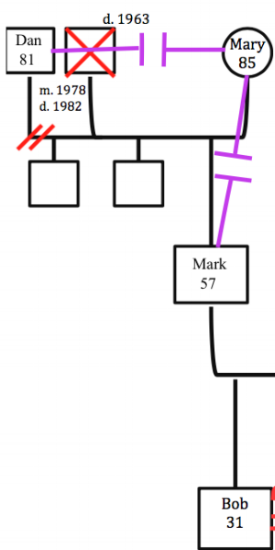 Figure 3: Cut-off