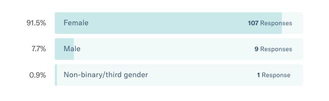 FTB Reader Survey 2018 | Gender
