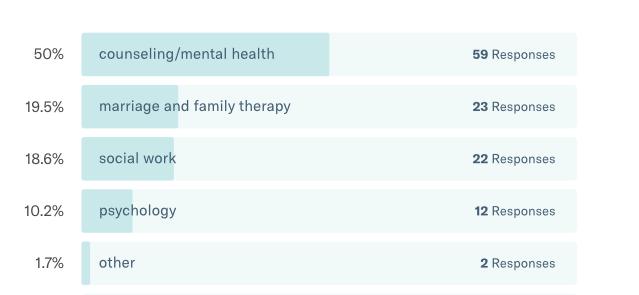 Family Therapy Basics Reader Survey 2018-Professional Discipline