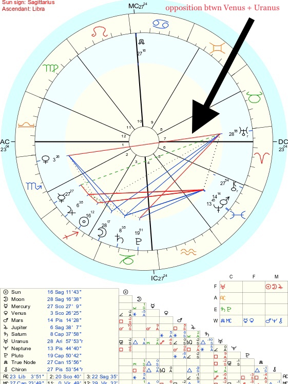 This chart from  astro.com  shows an opposition between Venus and Uranus.