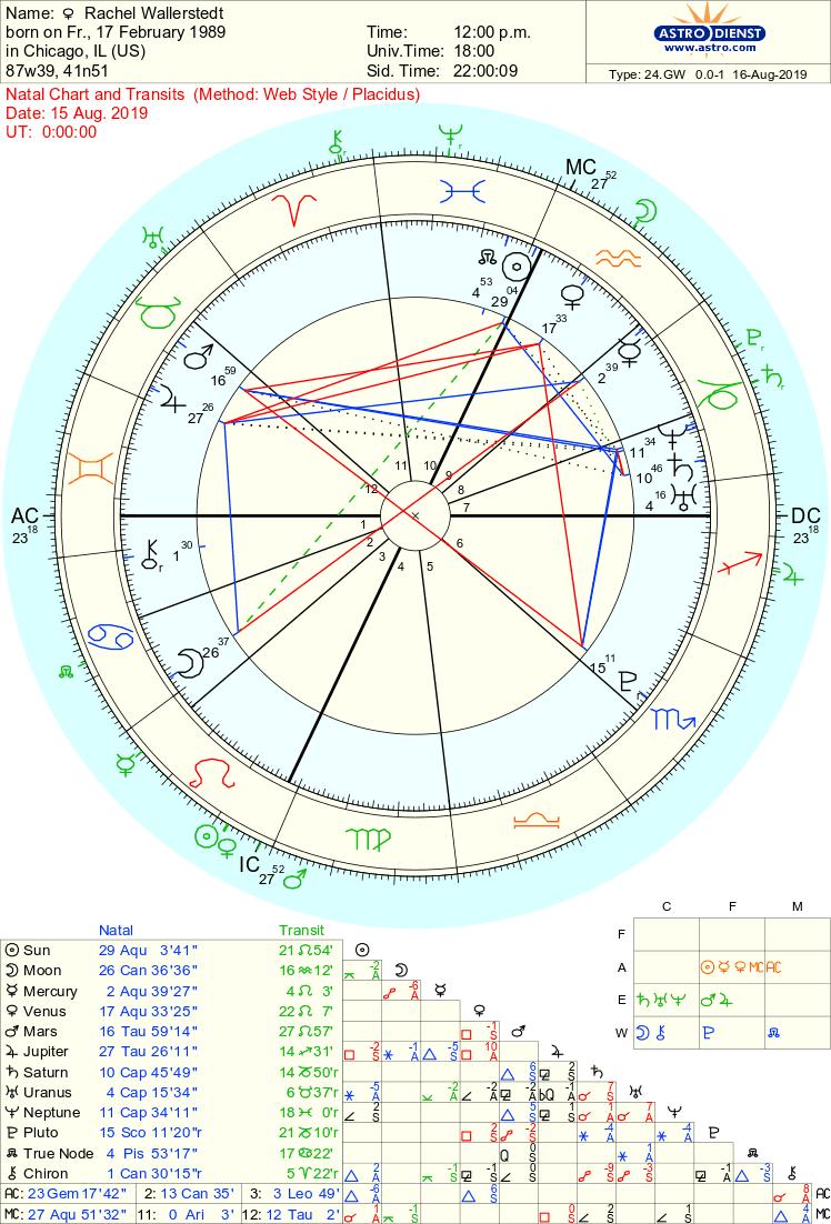 Full Moon Aquarius 2019 Rachel Chart.png